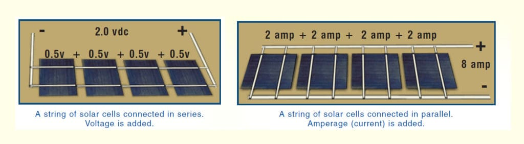 Step By Step Guide On Making A Solar Panel At Home